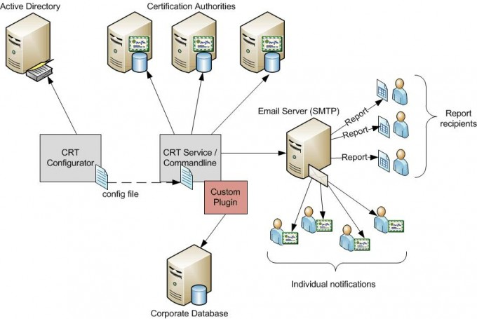 Secure Identity And Pki Blogs