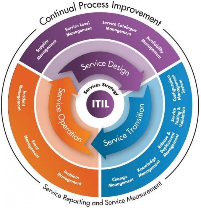 Itil Continual Service Improvement