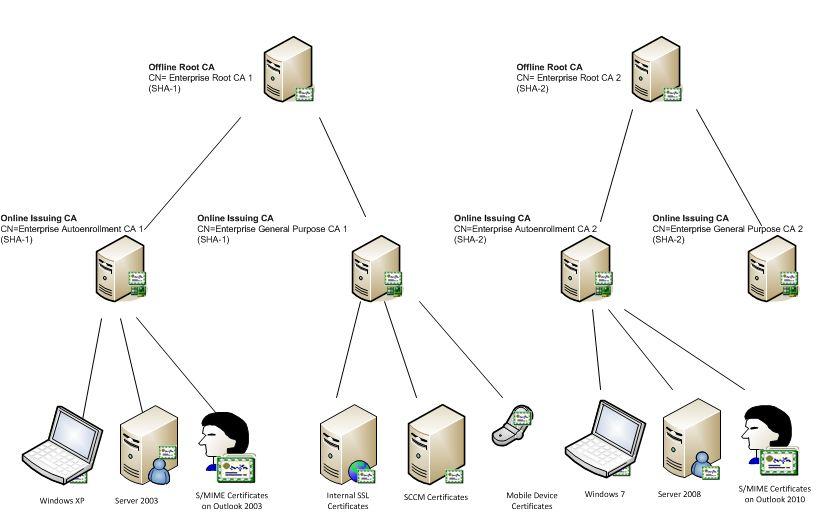 secure identity and pki blogs got pki rh blog css security com