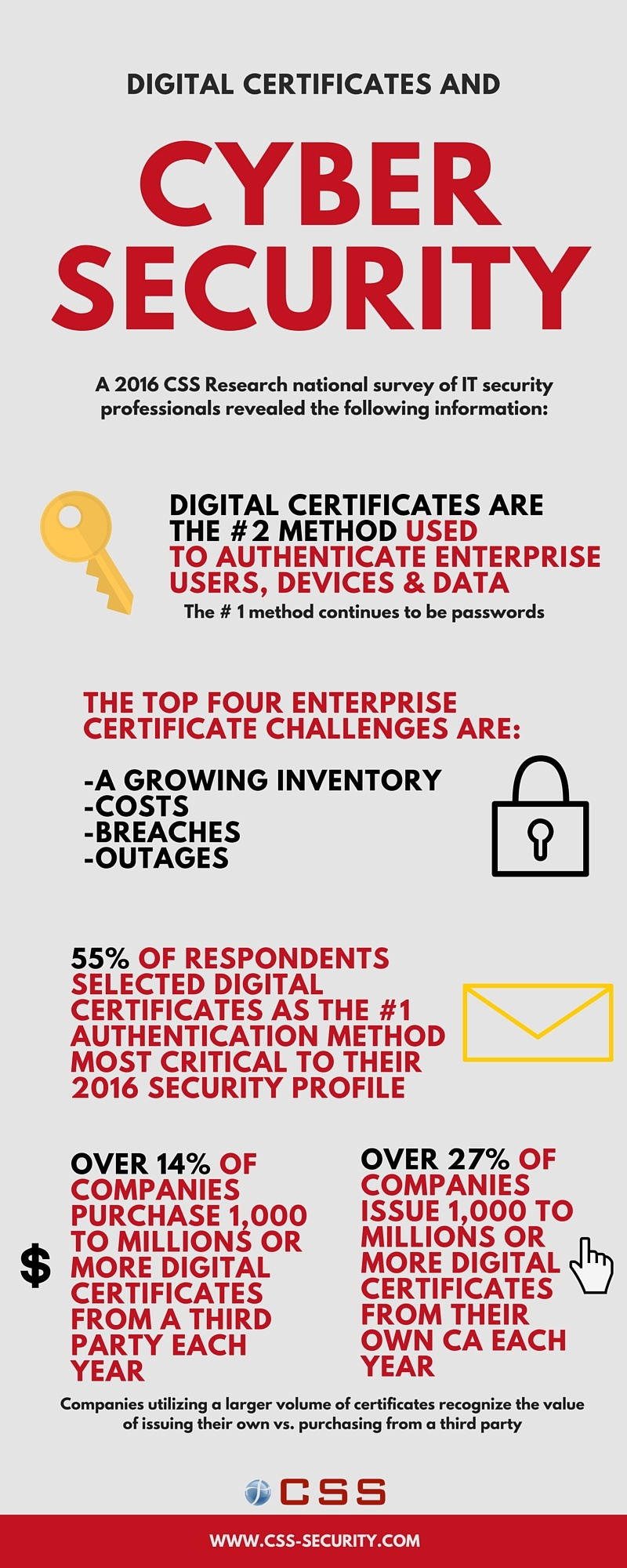 Infographic Digital Certificates And Cyber Security Stats