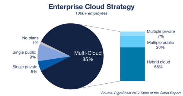 Cloud Managed PKI