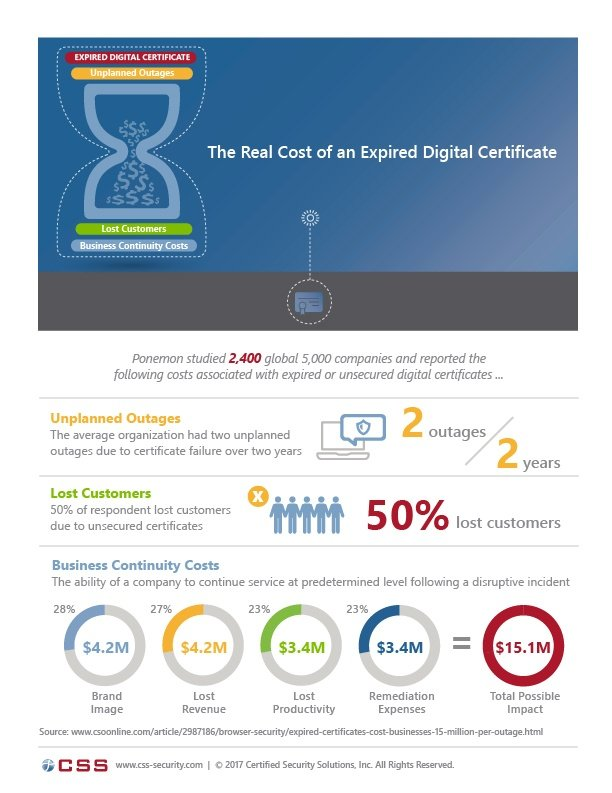 Real Cost of Expired Digital Cert Infographic 062217.jpg